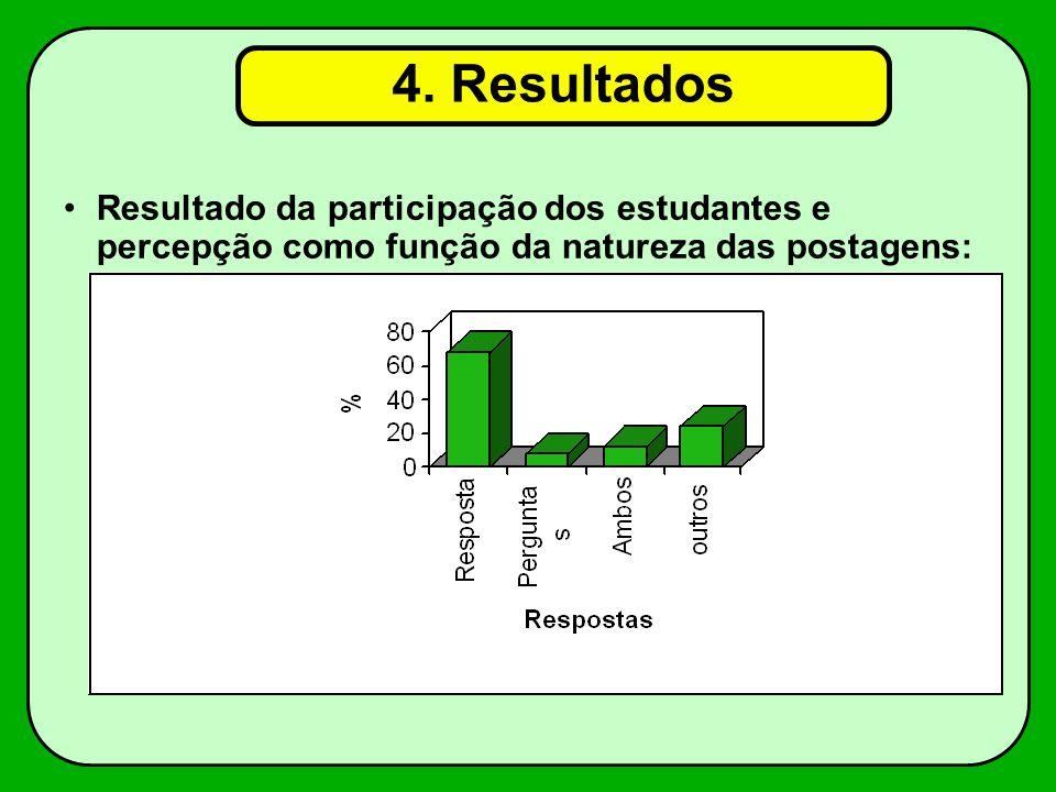 Resultado da participação dos estudantes e percepção como função da natureza das postagens: 4.