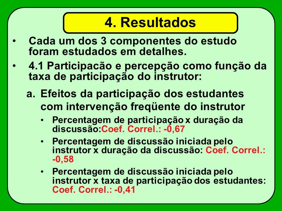 4. Resultados Cada um dos 3 componentes do estudo foram estudados em detalhes.