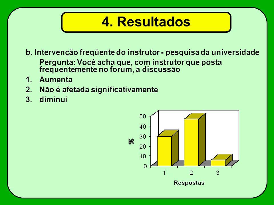 4.2 - Participação dos estudantes e percepção como função do momento em que instrutores postam contribuições.