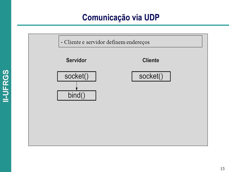 15 II-UFRGS Comunicação via UDP - Cliente e servidor definem endereços