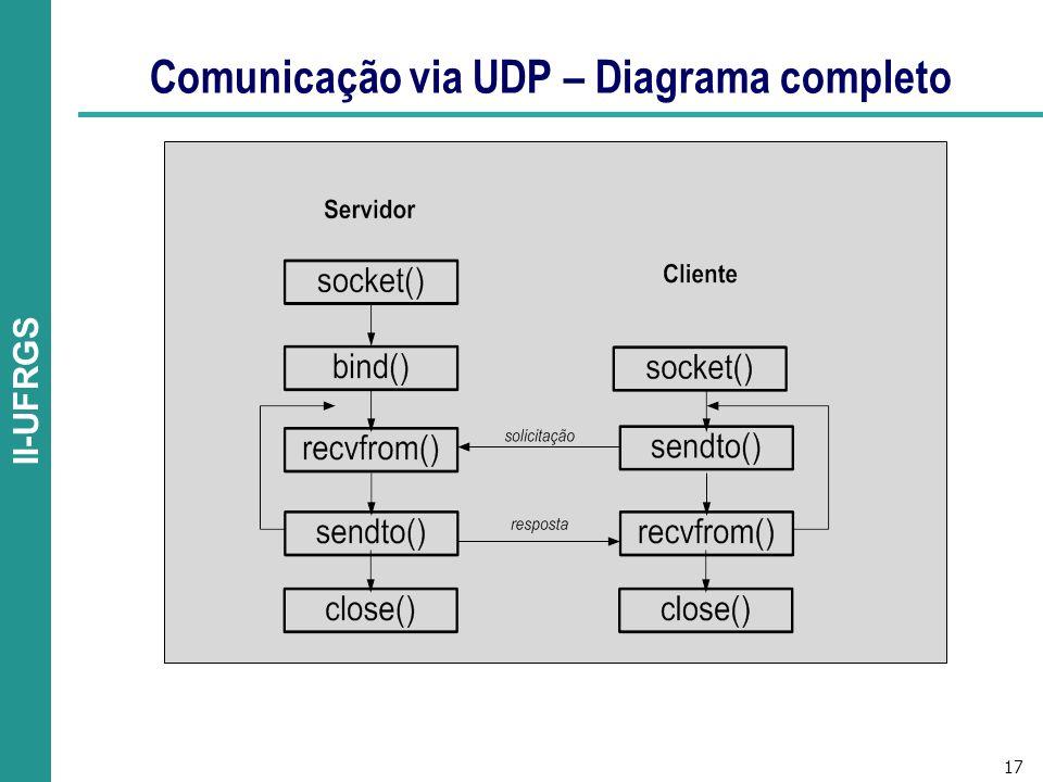 17 II-UFRGS Comunicação via UDP – Diagrama completo