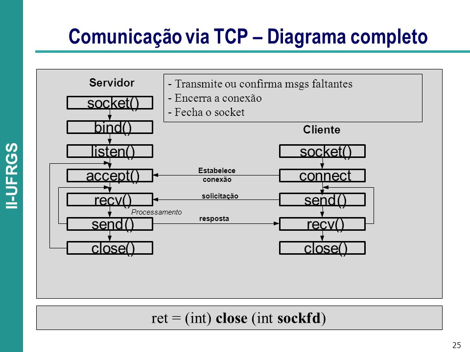 25 II-UFRGS Comunicação via TCP – Diagrama completo ret = (int) close (int sockfd) - Transmite ou confirma msgs faltantes - Encerra a conexão - Fecha o socket socket() bind() listen() accept() recv() socket() connect send() send()recv() Processamento close()close() Estabelece conexão solicitação resposta Servidor Cliente