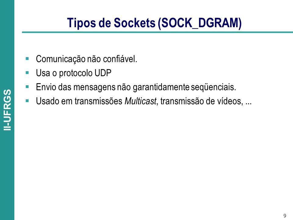 9 II-UFRGS Tipos de Sockets (SOCK_DGRAM) Comunicação não confiável.