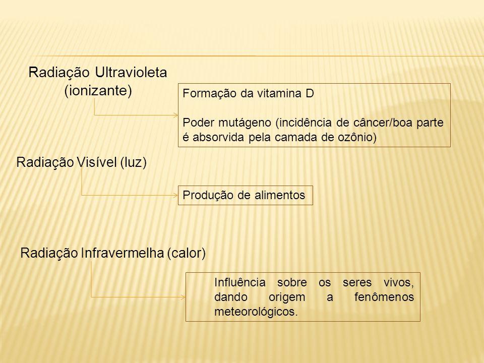 Radiação Ultravioleta (ionizante) Formação da vitamina D Poder mutágeno (incidência de câncer/boa parte é absorvida pela camada de ozônio) Radiação Visível (luz) Produção de alimentos Influência sobre os seres vivos, dando origem a fenômenos meteorológicos.