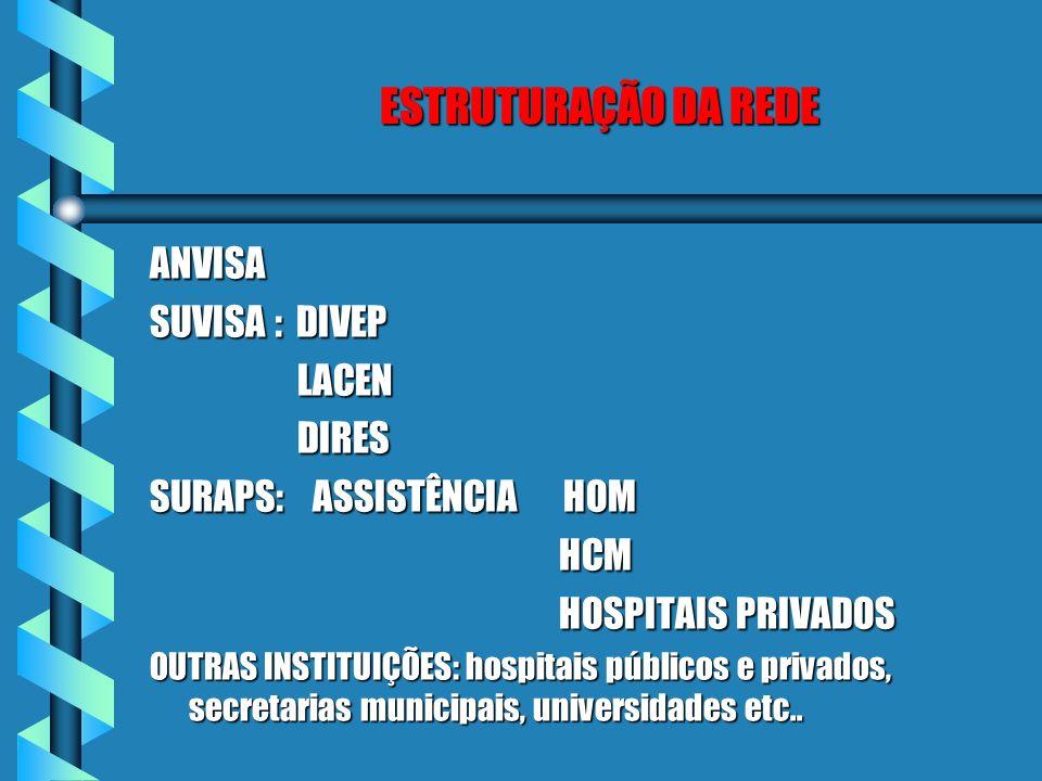 ESTRUTURAÇÃO DA REDE MEDIDAS ADOTADAS PELAS AUTORIDADES SANITÁRIAS b ANVISA - VIGILÂNCIA SANITÁRIA b SUVISA - VIGILÂNCIA EPIDEMIOLÓGICA E LABORATORIAL b SURAPS - ASSISTÊNCIA HOSPITALAR