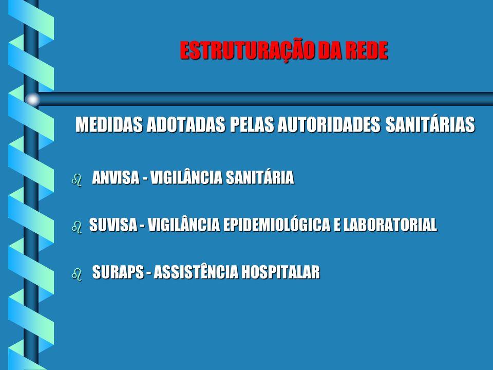 ESTRUTURAÇÃO DA REDE MEDIDAS ADOTADAS PELAS AUTORIDADES SANITÁRIAS b ANVISA - VIGILÂNCIA SANITÁRIA b SUVISA - VIGILÂNCIA EPIDEMIOLÓGICA E LABORATORIAL