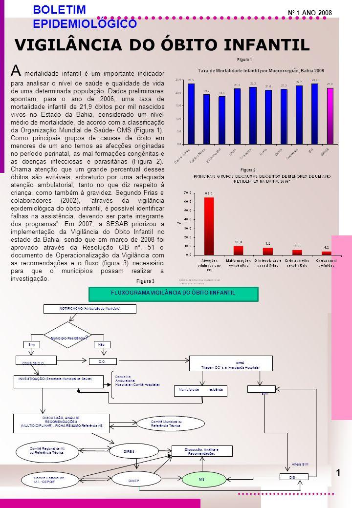 Figura 5 - Proporção de Óbitos Infantis Investigados por Macrorregião, Bahia 2006-2008*.