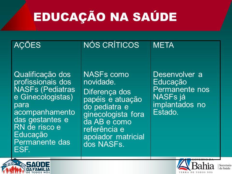 EDUCAÇÃO NA SAÚDE AÇÕES Qualificação dos profissionais dos NASFs (Pediatras e Ginecologistas) para acompanhamento das gestantes e RN de risco e Educaç