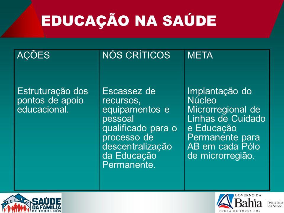 EDUCAÇÃO NA SAÚDE AÇÕES Estruturação dos pontos de apoio educacional. NÓS CRÍTICOS Escassez de recursos, equipamentos e pessoal qualificado para o pro