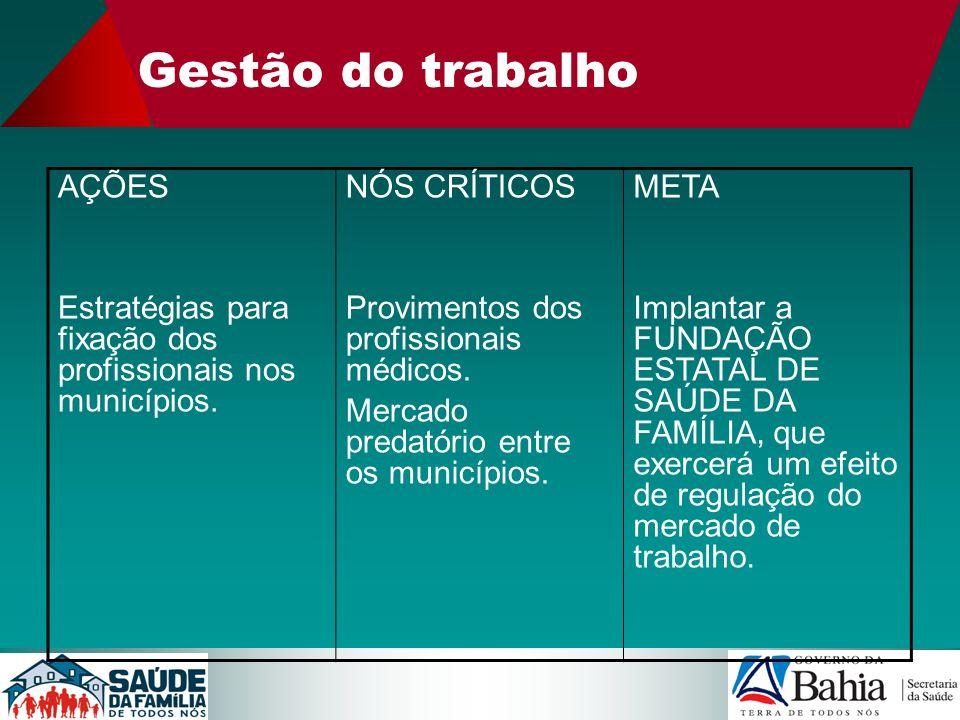 Gestão do trabalho AÇÕES Estratégias para fixação dos profissionais nos municípios. NÓS CRÍTICOS Provimentos dos profissionais médicos. Mercado predat