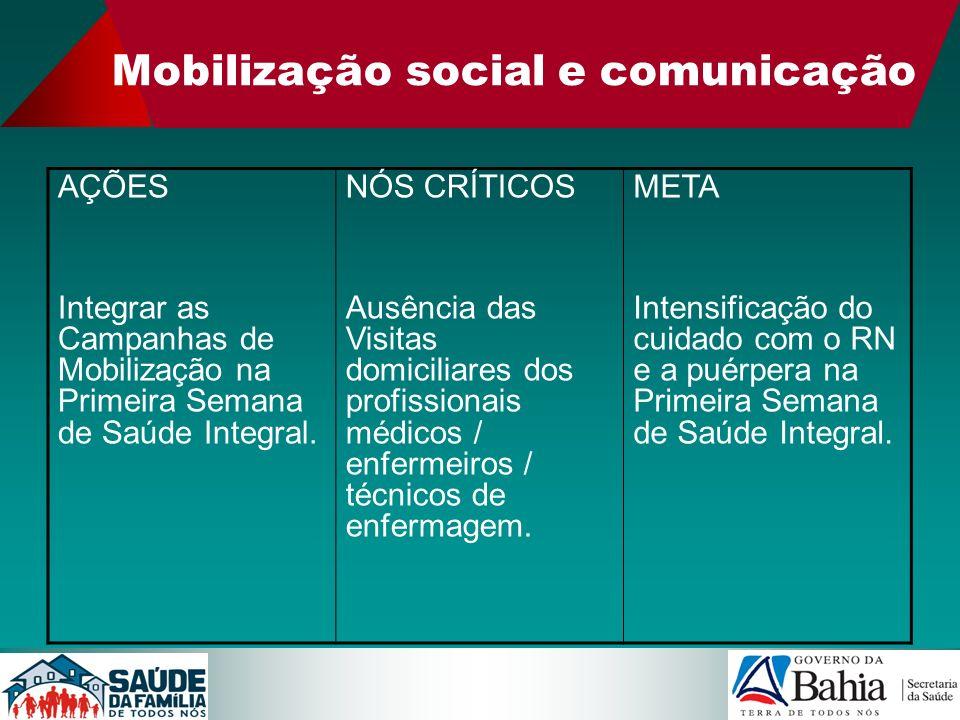 Mobilização social e comunicação AÇÕES Integrar as Campanhas de Mobilização na Primeira Semana de Saúde Integral. NÓS CRÍTICOS Ausência das Visitas do