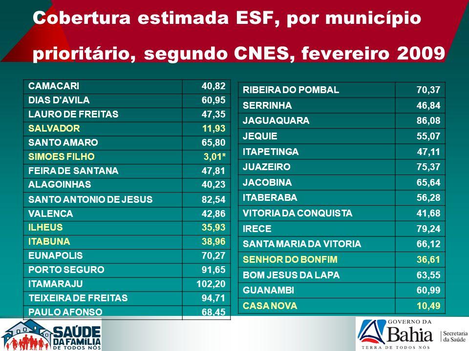 Cobertura estimada ESF, por município prioritário, segundo CNES, fevereiro 2009 CAMACARI40,82 DIAS D'AVILA60,95 LAURO DE FREITAS47,35 SALVADOR11,93 SA