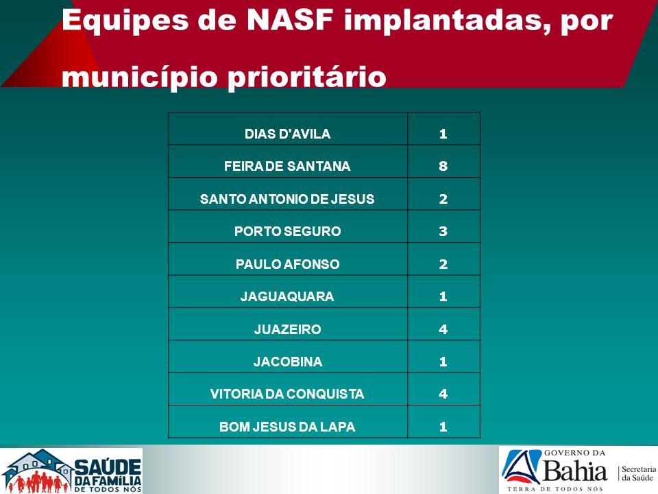 Equipes de NASF implantadas, por município prioritário DIAS D'AVILA 1 FEIRA DE SANTANA 8 SANTO ANTONIO DE JESUS 2 PORTO SEGURO 3 PAULO AFONSO 2 JAGUAQ
