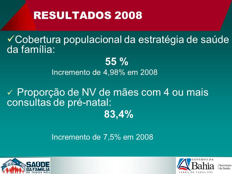 RESULTADOS 2008 Cobertura populacional da estratégia de saúde da família: 55 % Incremento de 4,98% em 2008 Proporção de NV de mães com 4 ou mais consu