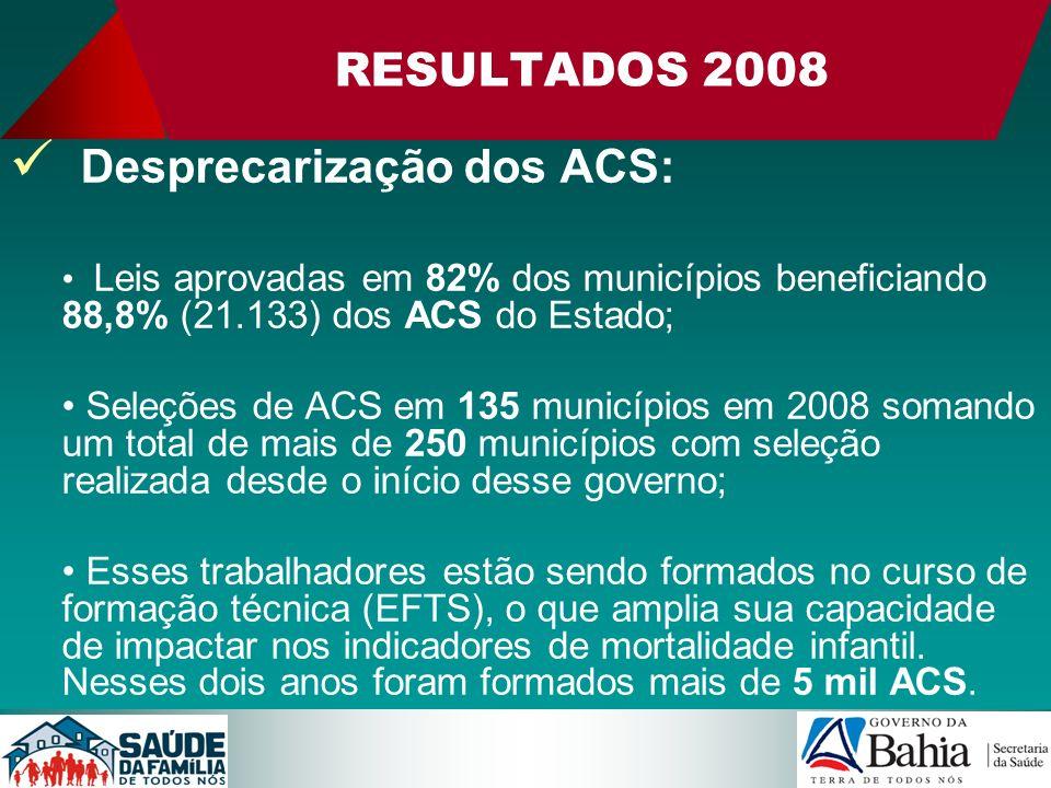 RESULTADOS 2008 Desprecarização dos ACS: Leis aprovadas em 82% dos municípios beneficiando 88,8% (21.133) dos ACS do Estado; Seleções de ACS em 135 mu