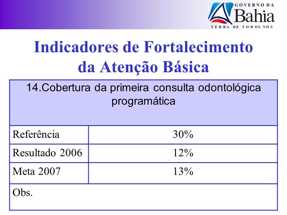 Indicadores de Fortalecimento da Atenção Básica 14.Cobertura da primeira consulta odontológica programática Referência30% Resultado 200612% Meta 20071