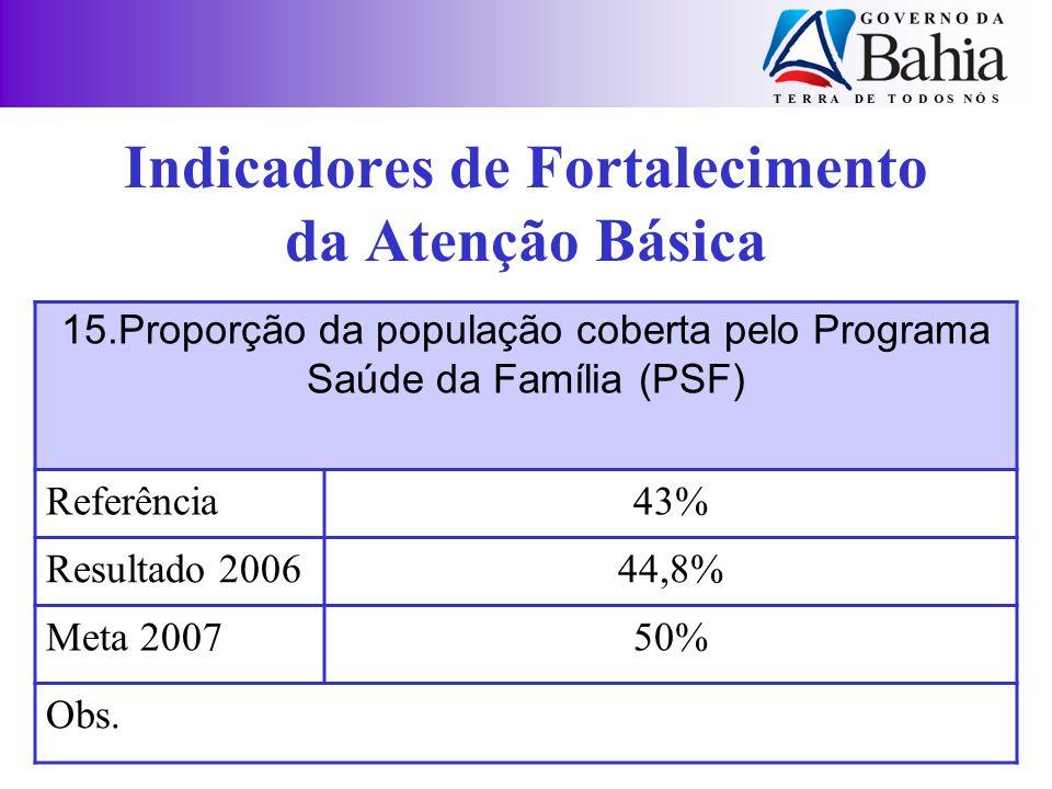 Indicadores de Fortalecimento da Atenção Básica 15.Proporção da população coberta pelo Programa Saúde da Família (PSF) Referência43% Resultado 200644,