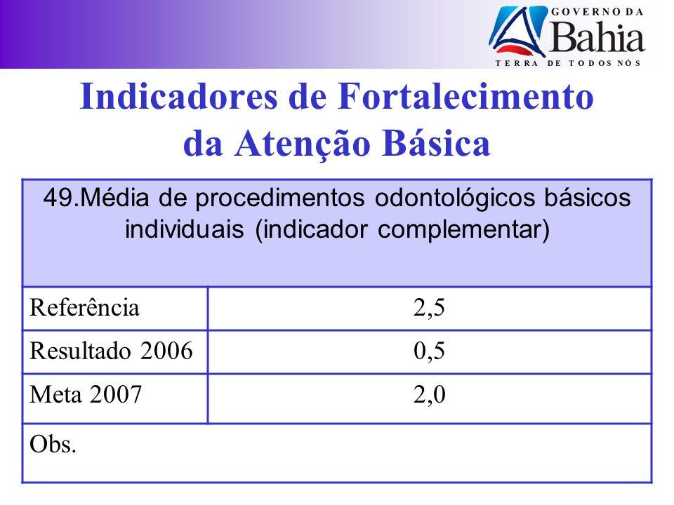 Indicadores de Fortalecimento da Atenção Básica 49.Média de procedimentos odontológicos básicos individuais (indicador complementar) Referência2,5 Res