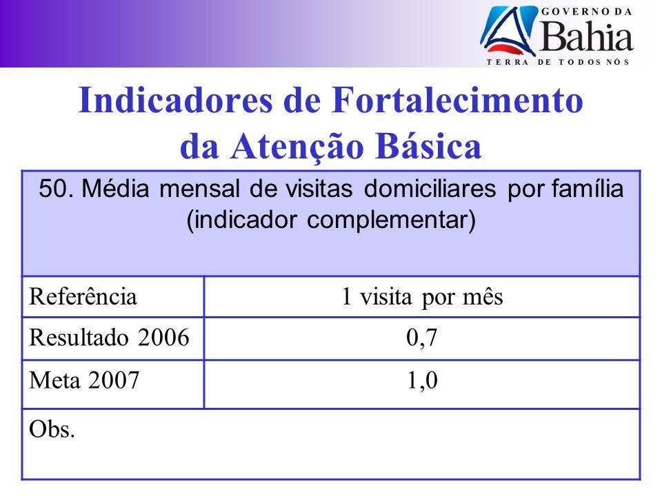 Indicadores de Fortalecimento da Atenção Básica 50. Média mensal de visitas domiciliares por família (indicador complementar) Referência1 visita por m