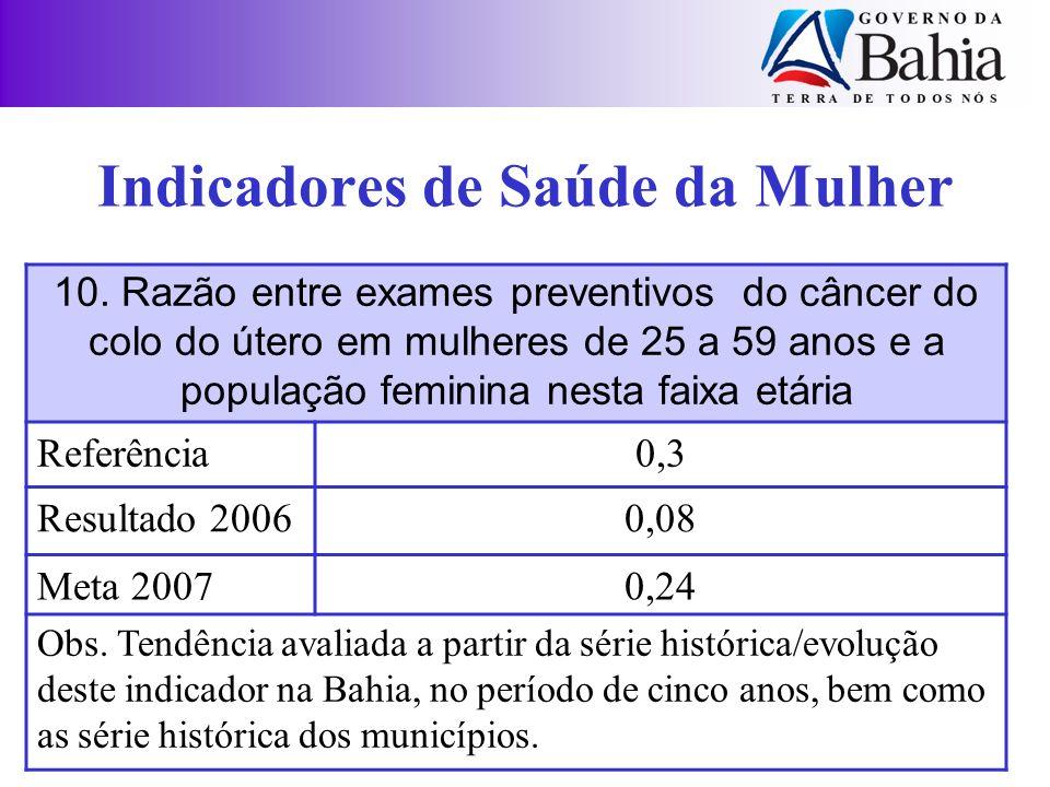 Indicadores de Saúde da Mulher 10. Razão entre exames preventivos do câncer do colo do útero em mulheres de 25 a 59 anos e a população feminina nesta