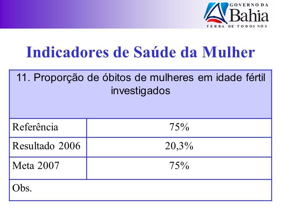 Indicadores de Saúde da Mulher 11. Proporção de óbitos de mulheres em idade fértil investigados Referência75% Resultado 200620,3% Meta 200775% Obs.