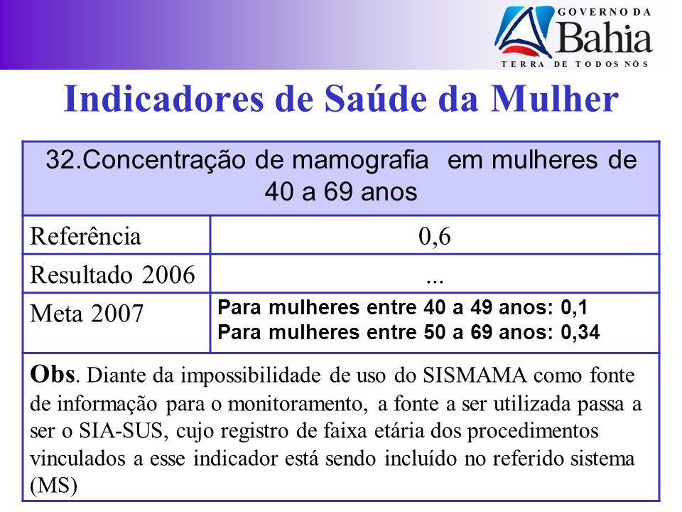 Indicadores de Saúde da Mulher 32.Concentração de mamografia em mulheres de 40 a 69 anos Referência0,6 Resultado 2006... Meta 2007 Para mulheres entre