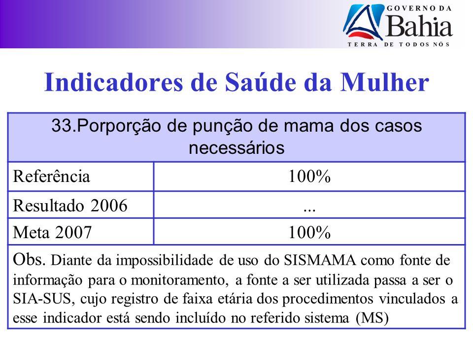 Indicadores de Saúde da Mulher 33.Porporção de punção de mama dos casos necessários Referência100% Resultado 2006... Meta 2007100% Obs. Diante da impo