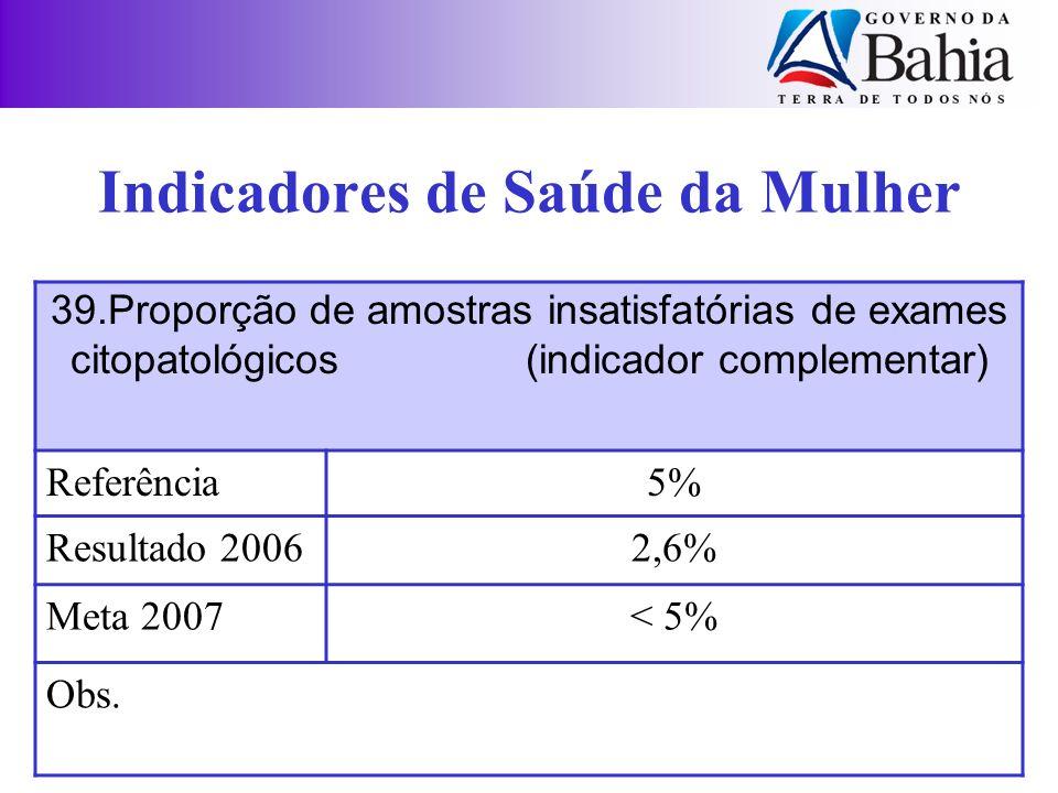 Indicadores de Saúde da Mulher 39.Proporção de amostras insatisfatórias de exames citopatológicos (indicador complementar) Referência5% Resultado 2006