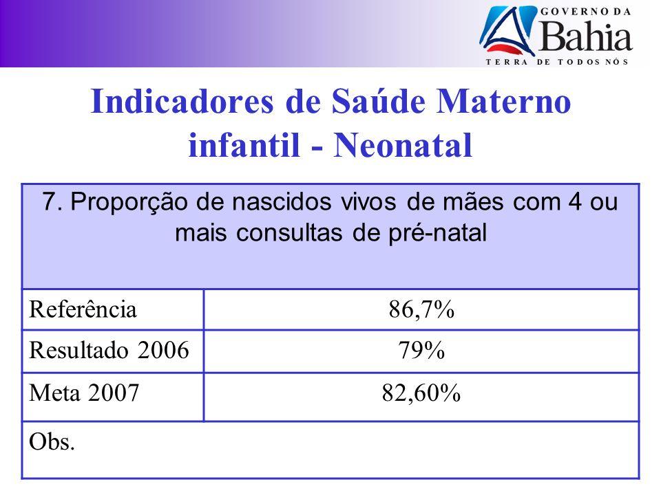 7. Proporção de nascidos vivos de mães com 4 ou mais consultas de pré-natal Referência86,7% Resultado 200679% Meta 200782,60% Obs. Indicadores de Saúd
