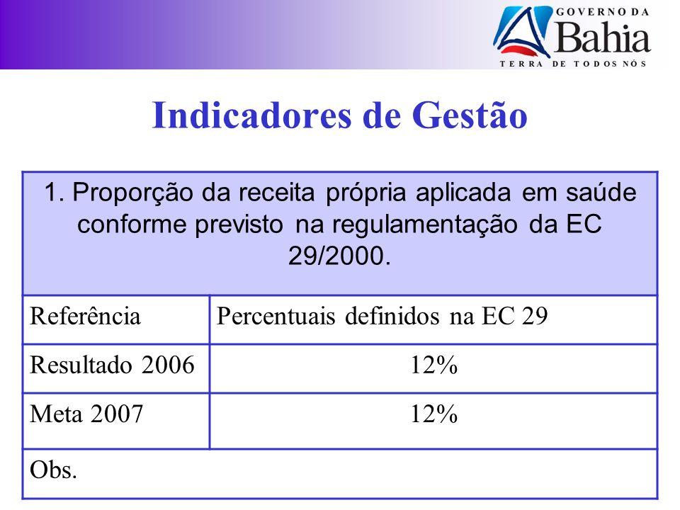 Indicadores de Gestão 1. Proporção da receita própria aplicada em saúde conforme previsto na regulamentação da EC 29/2000. ReferênciaPercentuais defin