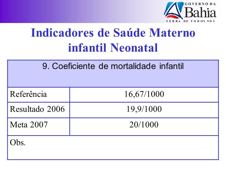9. Coeficiente de mortalidade infantil Referência16,67/1000 Resultado 200619,9/1000 Meta 200720/1000 Obs. Indicadores de Saúde Materno infantil Neonat