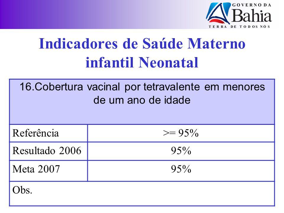 16.Cobertura vacinal por tetravalente em menores de um ano de idade Referência>= 95% Resultado 200695% Meta 200795% Obs. Indicadores de Saúde Materno
