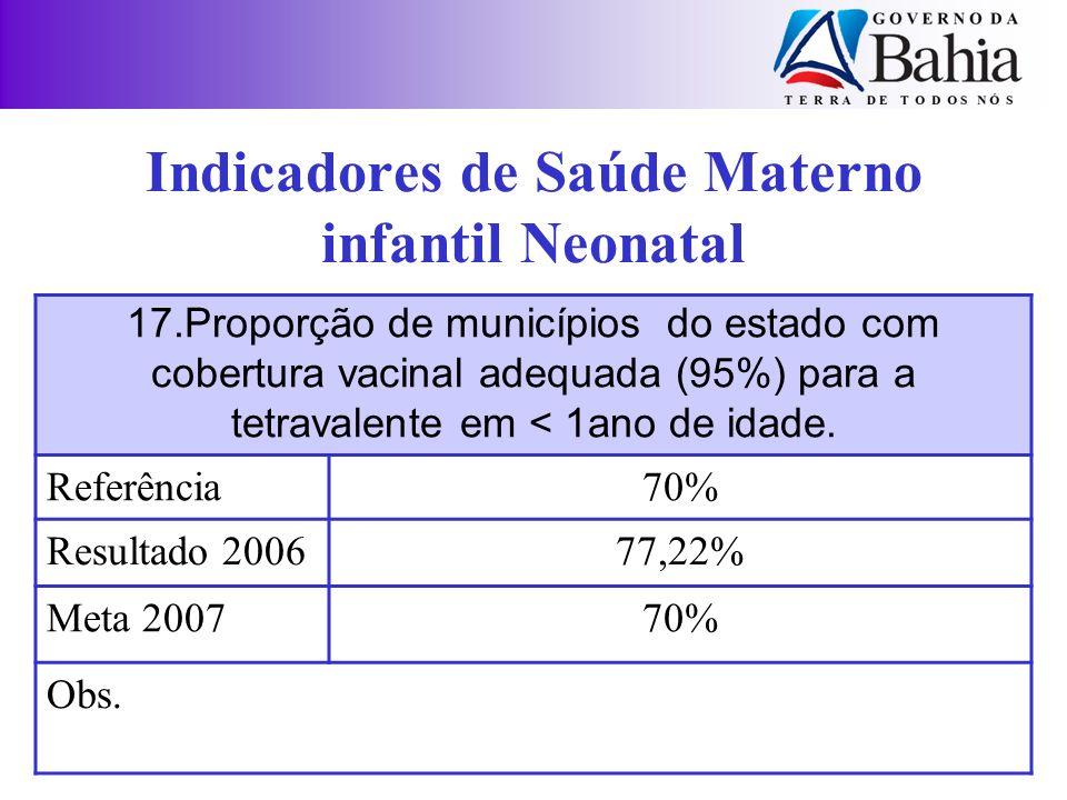 17.Proporção de municípios do estado com cobertura vacinal adequada (95%) para a tetravalente em < 1ano de idade. Referência70% Resultado 200677,22% M