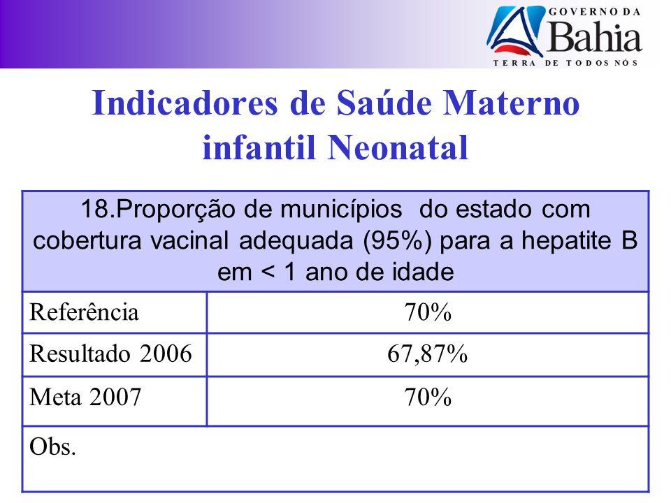 18.Proporção de municípios do estado com cobertura vacinal adequada (95%) para a hepatite B em < 1 ano de idade Referência70% Resultado 200667,87% Met