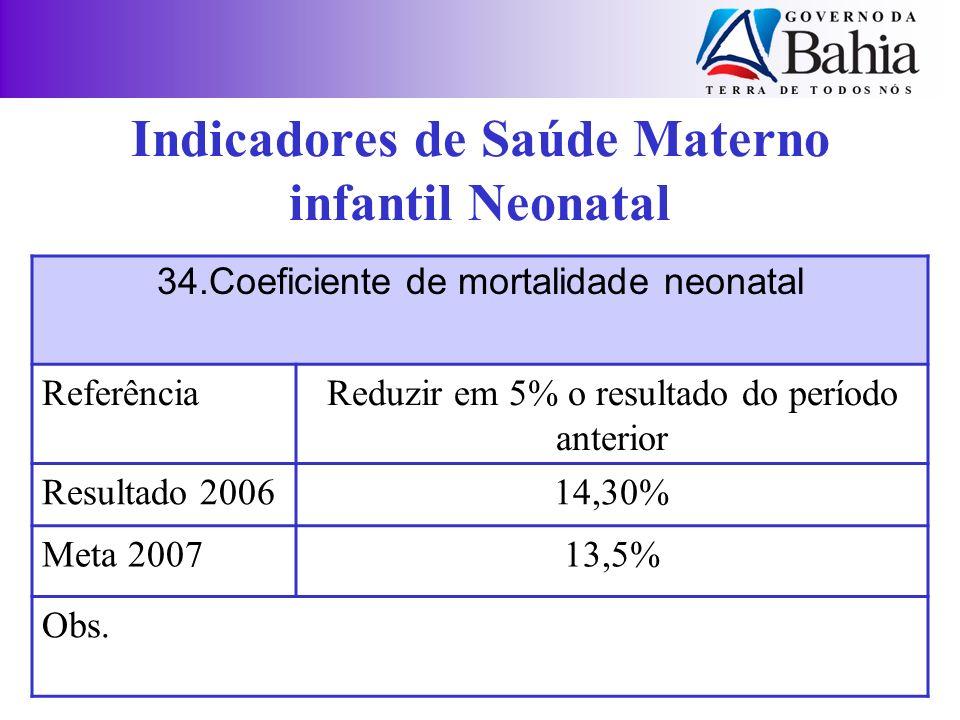 34.Coeficiente de mortalidade neonatal ReferênciaReduzir em 5% o resultado do período anterior Resultado 200614,30% Meta 200713,5% Obs. Indicadores de