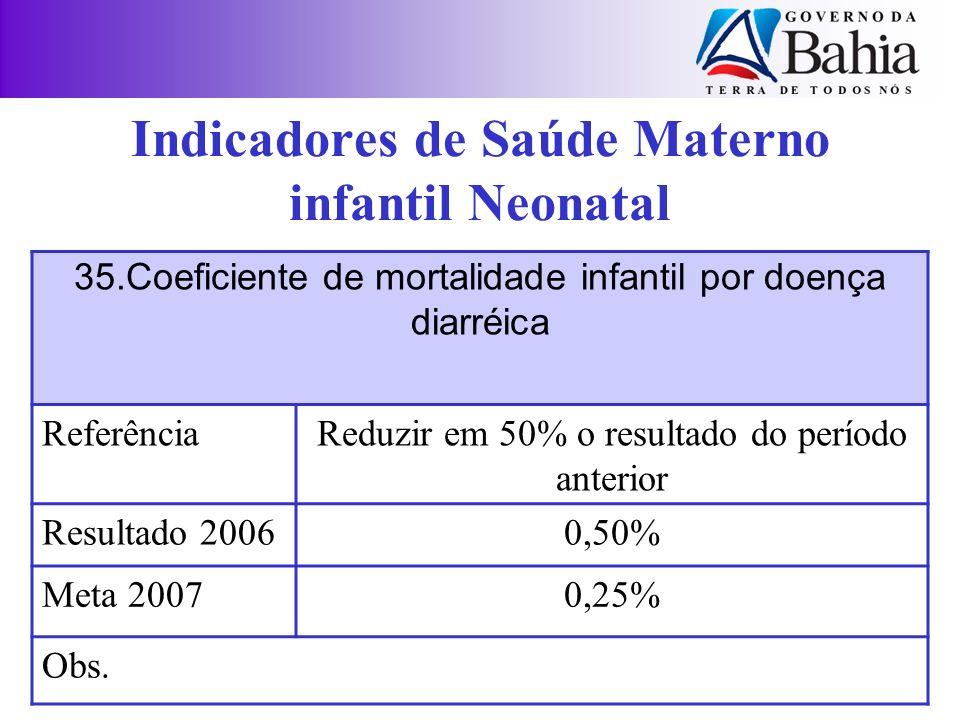 35.Coeficiente de mortalidade infantil por doença diarréica ReferênciaReduzir em 50% o resultado do período anterior Resultado 20060,50% Meta 20070,25