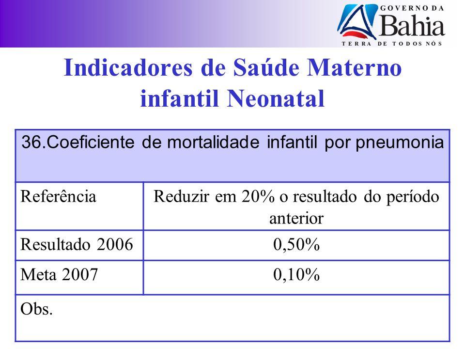 36.Coeficiente de mortalidade infantil por pneumonia ReferênciaReduzir em 20% o resultado do período anterior Resultado 20060,50% Meta 20070,10% Obs.