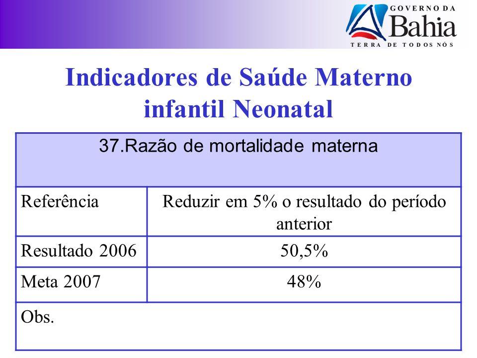 37.Razão de mortalidade materna ReferênciaReduzir em 5% o resultado do período anterior Resultado 200650,5% Meta 200748% Obs. Indicadores de Saúde Mat