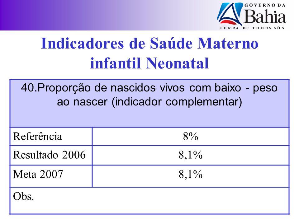 40.Proporção de nascidos vivos com baixo - peso ao nascer (indicador complementar) Referência8% Resultado 20068,1% Meta 20078,1% Obs. Indicadores de S