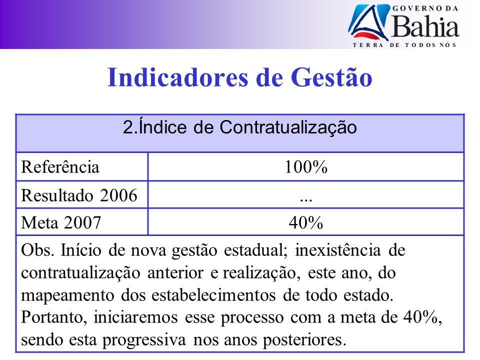 Indicadores de Gestão 2.Índice de Contratualização Referência100% Resultado 2006... Meta 200740% Obs. Início de nova gestão estadual; inexistência de