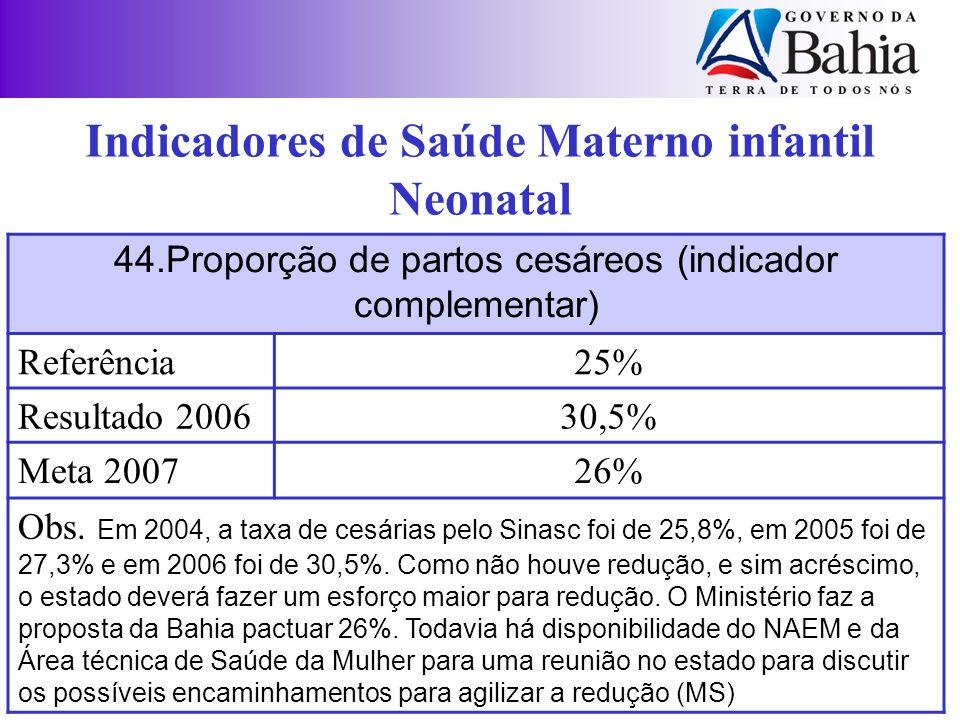 44.Proporção de partos cesáreos (indicador complementar) Referência25% Resultado 200630,5% Meta 200726% Obs. Em 2004, a taxa de cesárias pelo Sinasc f