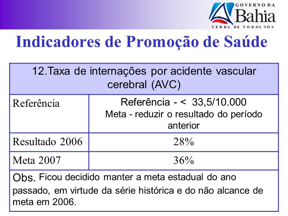 12.Taxa de internações por acidente vascular cerebral (AVC) Referência Referência - < 33,5/10.000 Meta - reduzir o resultado do período anterior Resul