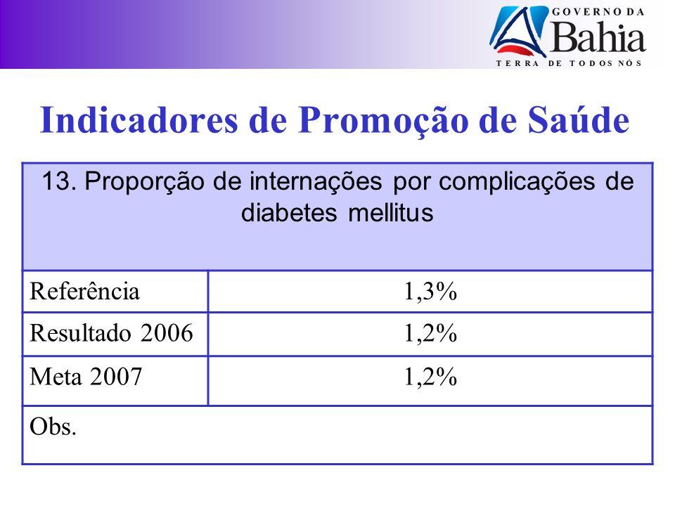 13. Proporção de internações por complicações de diabetes mellitus Referência1,3% Resultado 20061,2% Meta 20071,2% Obs. Indicadores de Promoção de Saú