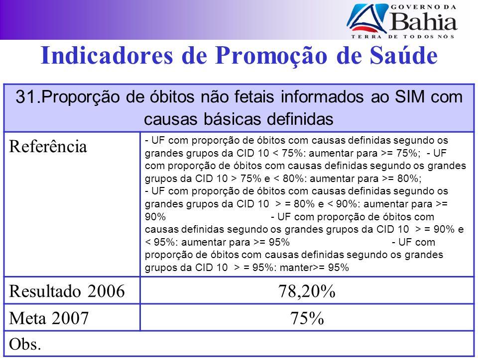 31. Proporção de óbitos não fetais informados ao SIM com causas básicas definidas Referência - UF com proporção de óbitos com causas definidas segundo