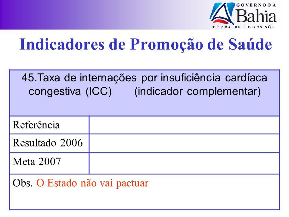 45.Taxa de internações por insuficiência cardíaca congestiva (ICC) (indicador complementar) Referência Resultado 2006 Meta 2007 Obs. O Estado não vai