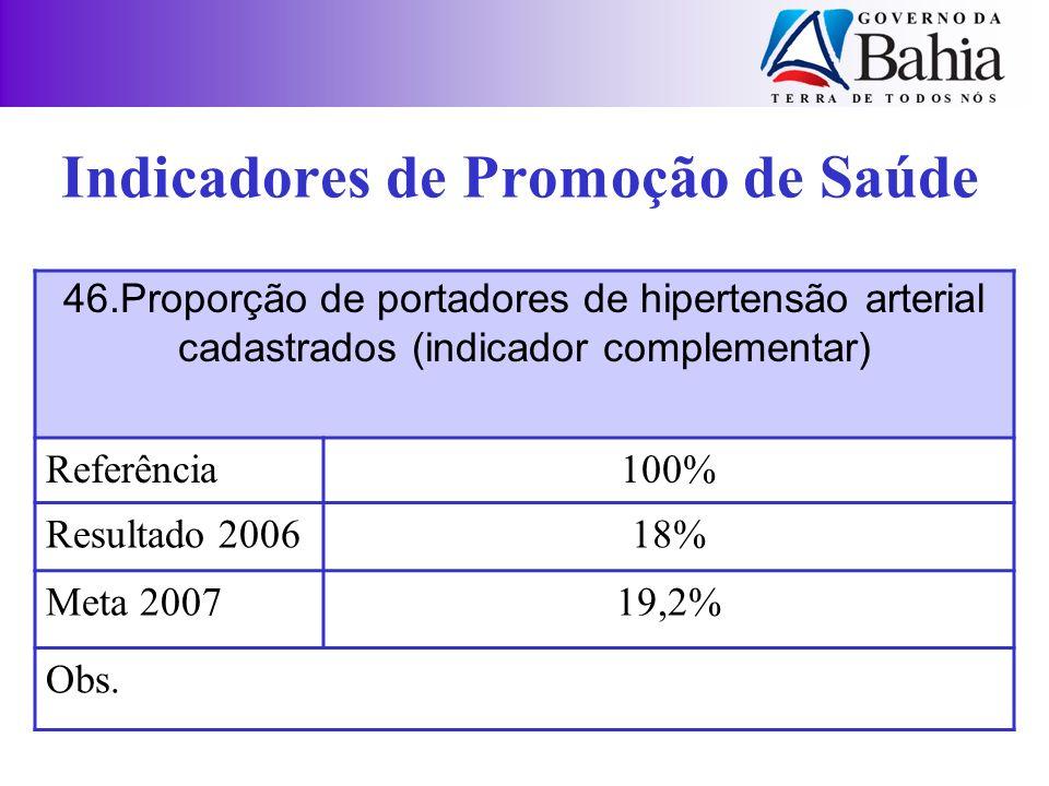 46.Proporção de portadores de hipertensão arterial cadastrados (indicador complementar) Referência100% Resultado 200618% Meta 200719,2% Obs. Indicador