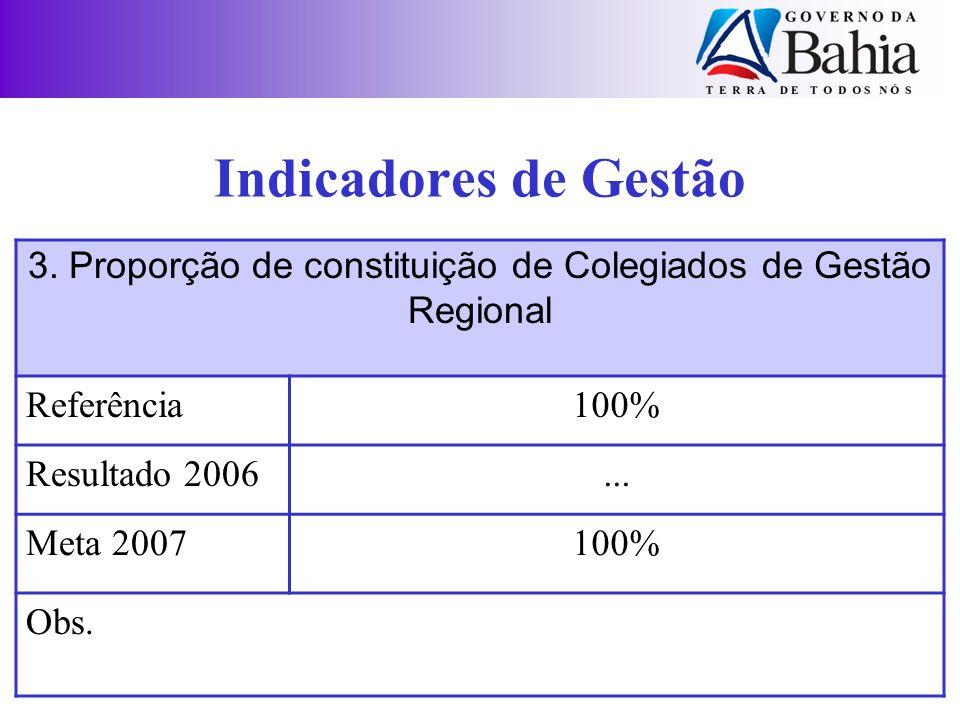 Indicadores de Gestão 3. Proporção de constituição de Colegiados de Gestão Regional Referência100% Resultado 2006... Meta 2007100% Obs.