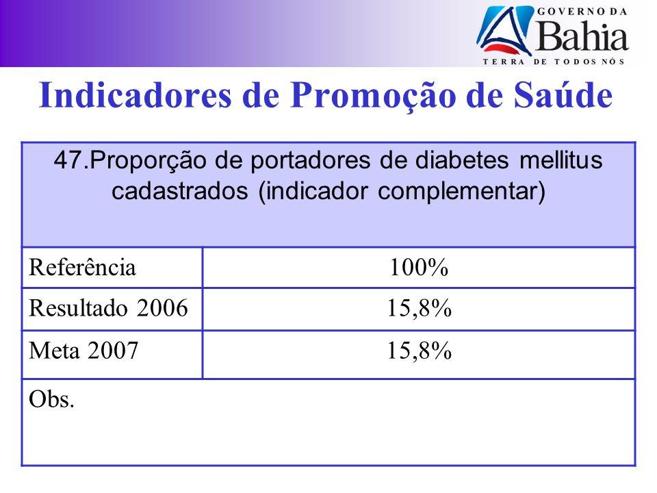 47.Proporção de portadores de diabetes mellitus cadastrados (indicador complementar) Referência100% Resultado 200615,8% Meta 200715,8% Obs. Indicadore
