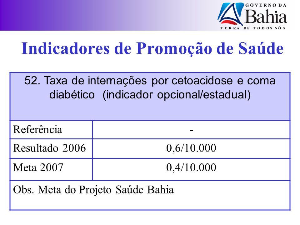 52. Taxa de internações por cetoacidose e coma diabético (indicador opcional/estadual) Referência- Resultado 20060,6/10.000 Meta 20070,4/10.000 Obs. M