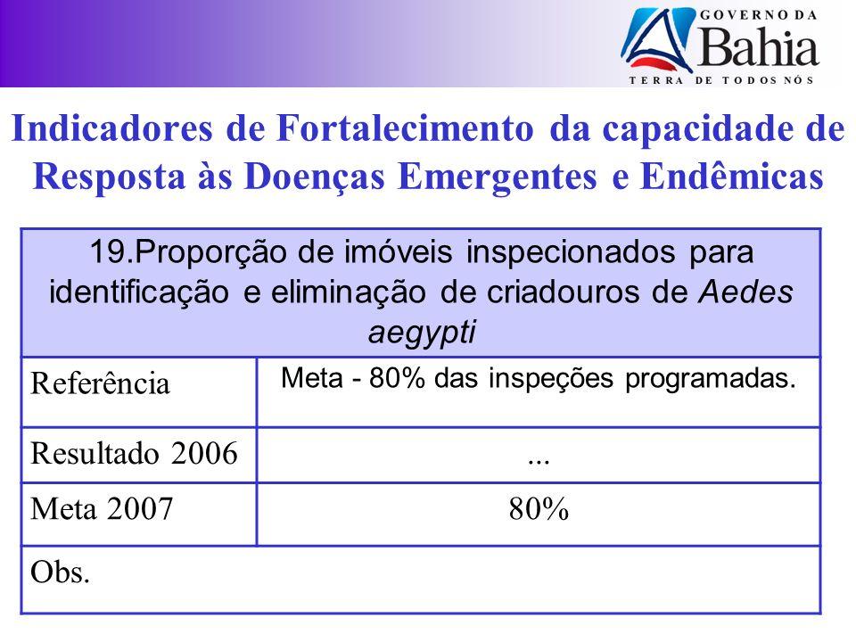 19.Proporção de imóveis inspecionados para identificação e eliminação de criadouros de Aedes aegypti Referência Meta - 80% das inspeções programadas.